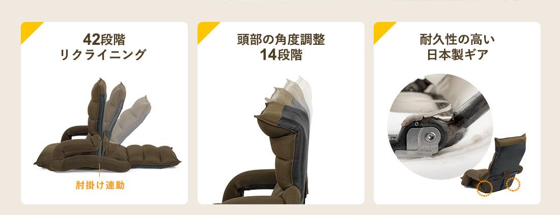 肘掛け連動の42段階リクライニング、頭部の角度調整14段階、耐久性の高い日本製ギア