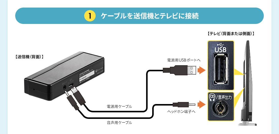 ケーブルを送信機とテレビに接続