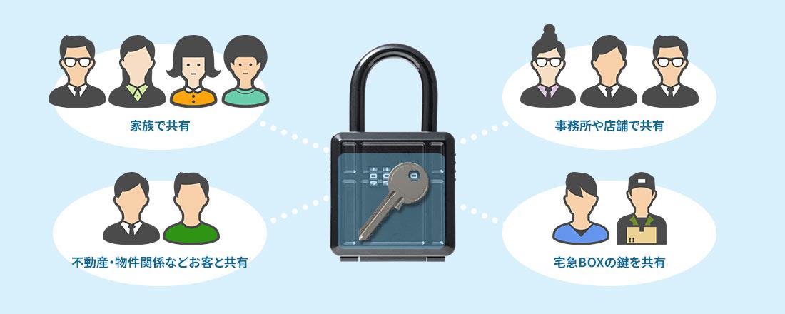 家族で共有 不動産・物件関係などお客と共有 事務所や店舗で共有 宅急BOXの鍵を共有