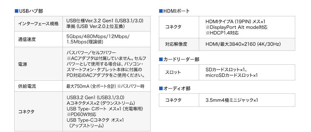 USBハブ部 HDMIポート カードリーダー部 オーディオ部