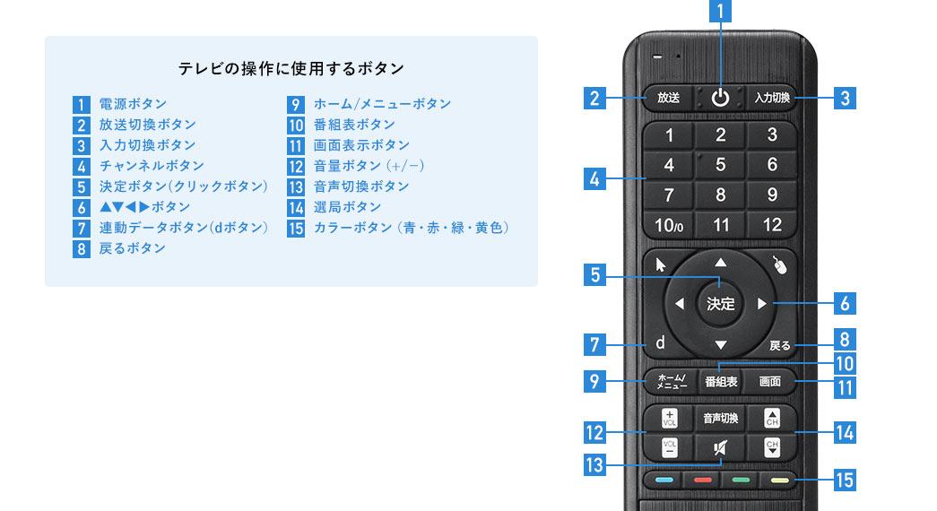 テレビの操作に使用するボタン