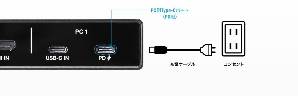 PC側Type-Cポート(PD用)