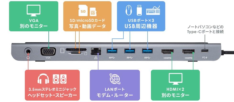 VGA:別モニター SD/microSDカード:写真・動画データ USBポート×3:USB周辺機器 3.5mmステレオミニジャック:ヘッドセット・スピーカー LANポート:モデム・ルーター HDMI×2:別のモニター