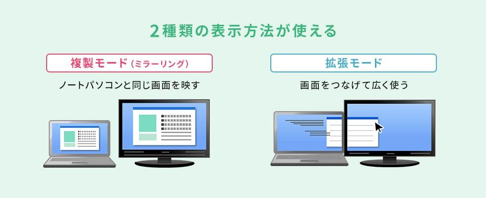 2種類の表示方法が使える 複製モード(ミラーリング):ノートパソコンと同じ画面を映す 拡張モード:画面をつなげて広く使う
