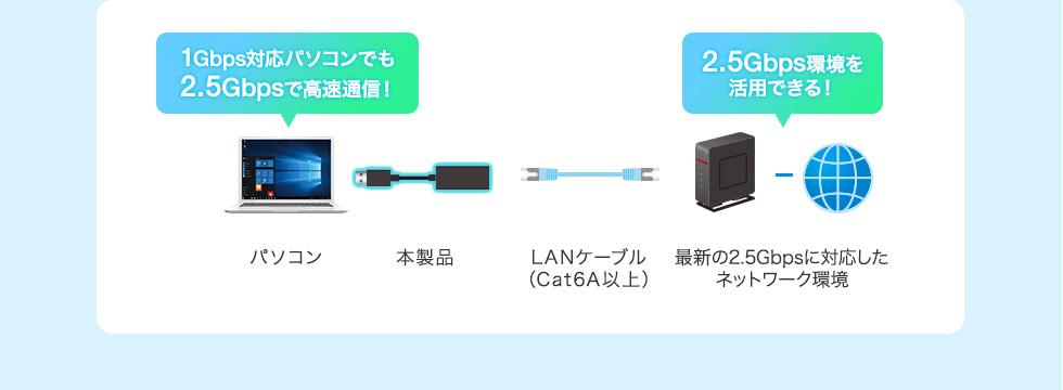 1Gbps対応パソコンでも2.5Gbpsで高速通信!2.5Gbps環境を活用できる!