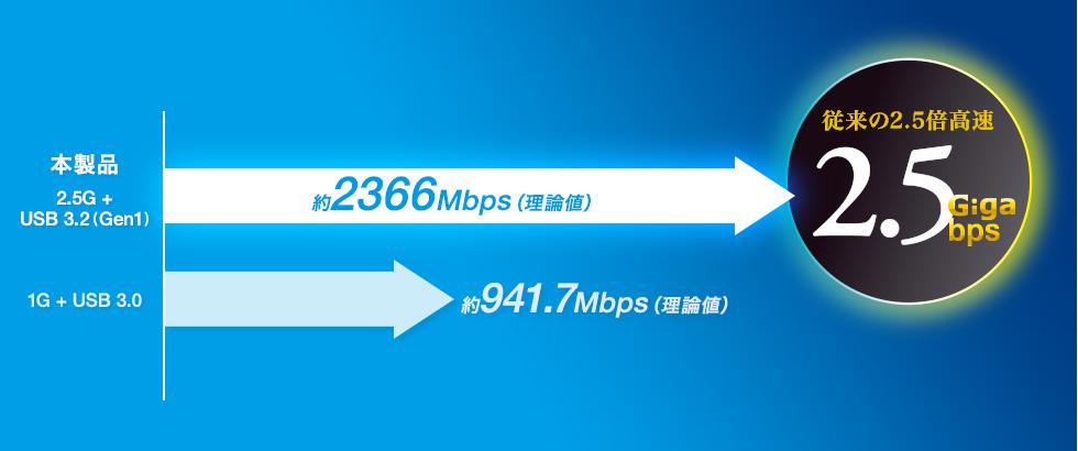 従来の2.5倍高速2.5Giga/bps