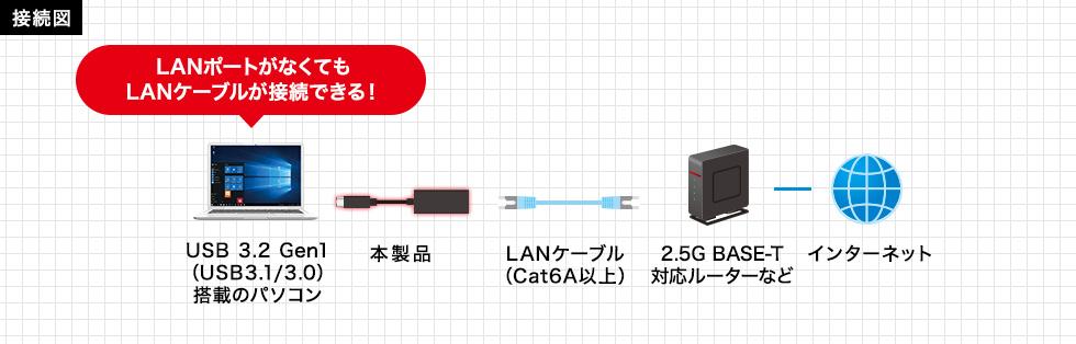 LANポートがなくてもLANケーブルが接続できる!