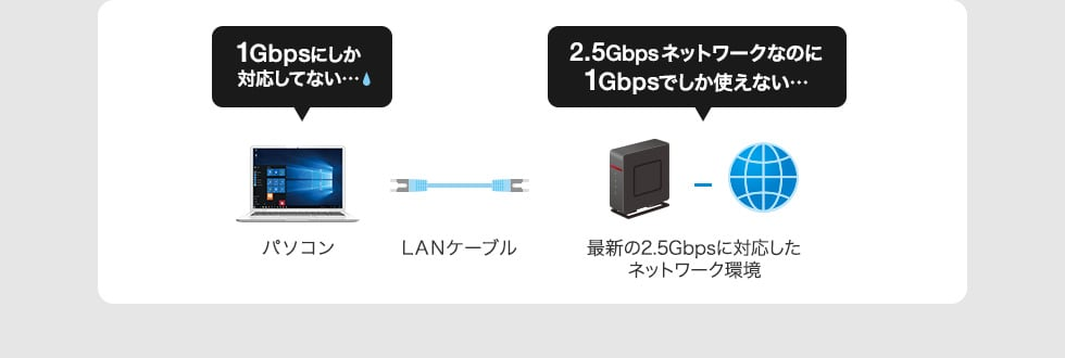 1Gbpsにしか対応しない...2.5Gbpsネットワークなのに1Gbpでしか使えない...
