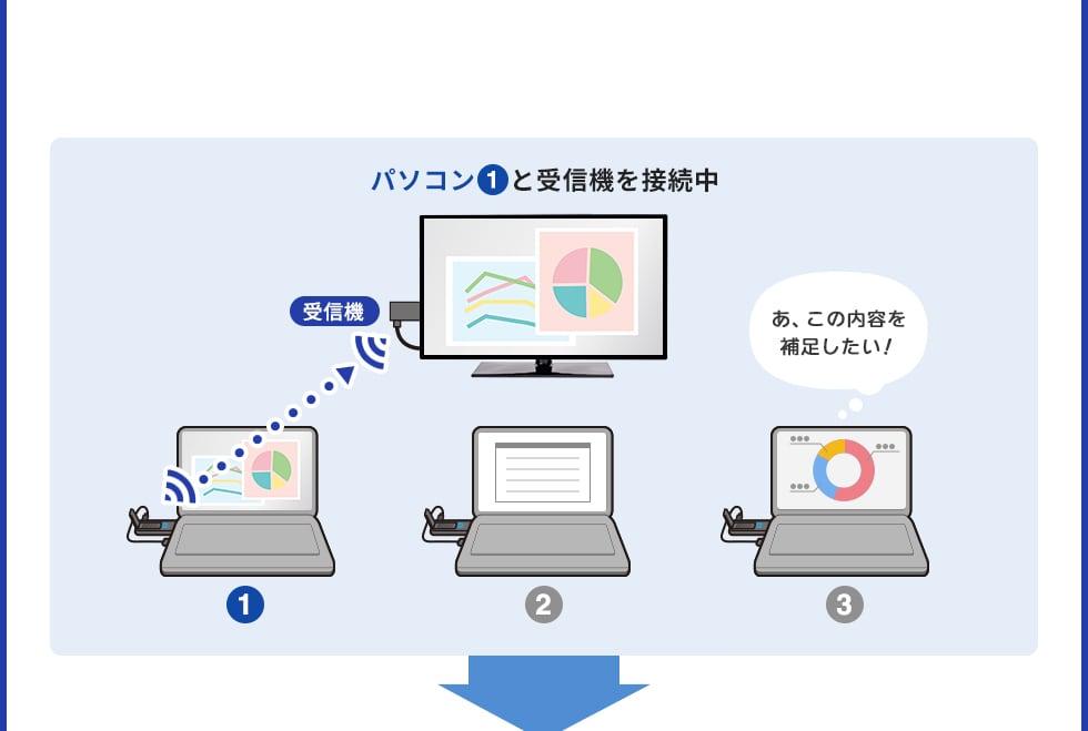 パソコン1と受信機を接続中
