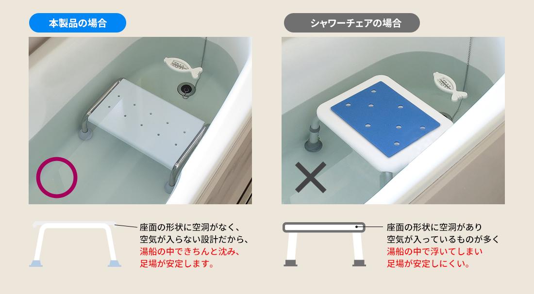 本製品の場合、シャワーチェアの場合